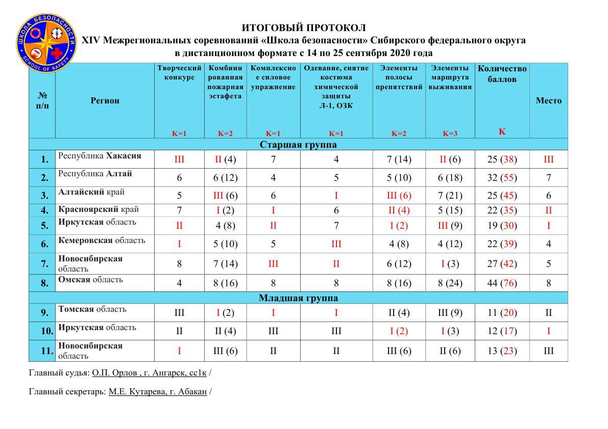 В Хакасии прошли ХIV межрегиональные соревнования «Школа безопасности» среди субъектов Сибирского федерального округа